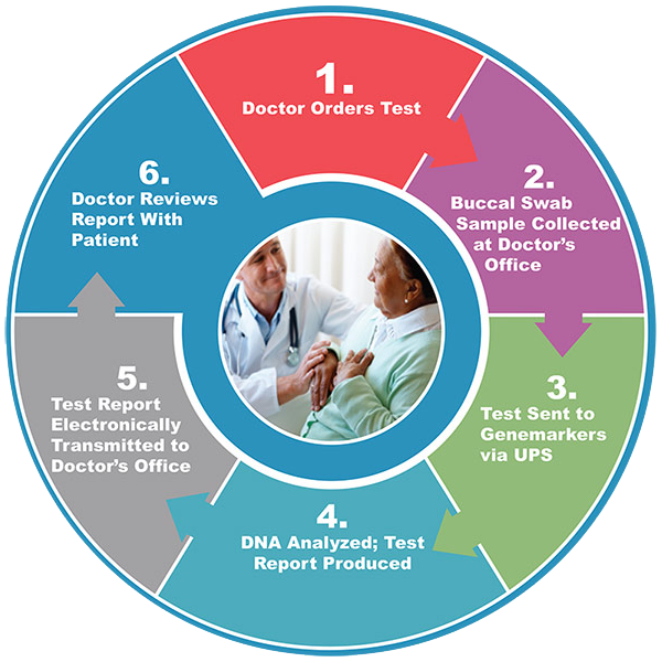 Genemarkers Testing Process